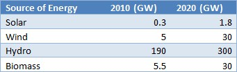 Table 2. Capacity targets of Policy on Renewable Energy (2007)