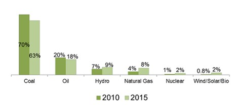 Figure 6. China's estimated sources of energy in relation to total energy production (Source: No. 32)