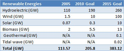 Table 3. Renewable Energy targets by China, based on the 11th and 12th five year plan.