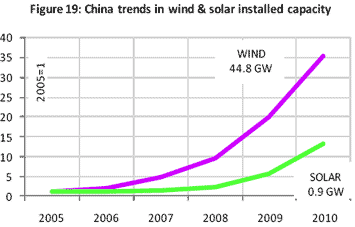 Figure. 1. China trends in wind and solar installed capacity (Source: No. 12)