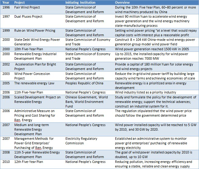 Table 1. Government legislation and policies promoting wind energy (Based on 14, 15, 16 and 17)